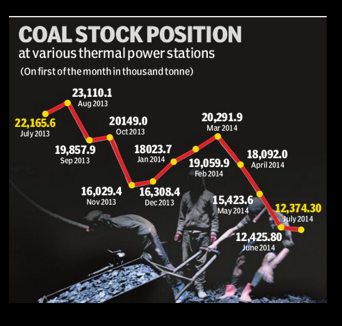 Coal Stock Postion @ Various Thermal Power Stations In India