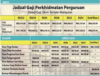 Jadual Tangga Gaji Guru Gred DG34, DG41, DG44, DG48, DG52, DG54