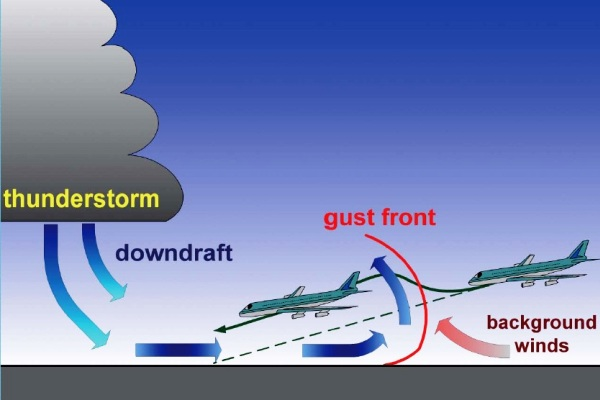 Wind Shear. ZonaAero