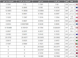 اسعار العملات في البنوك الاحد 5/7/2015