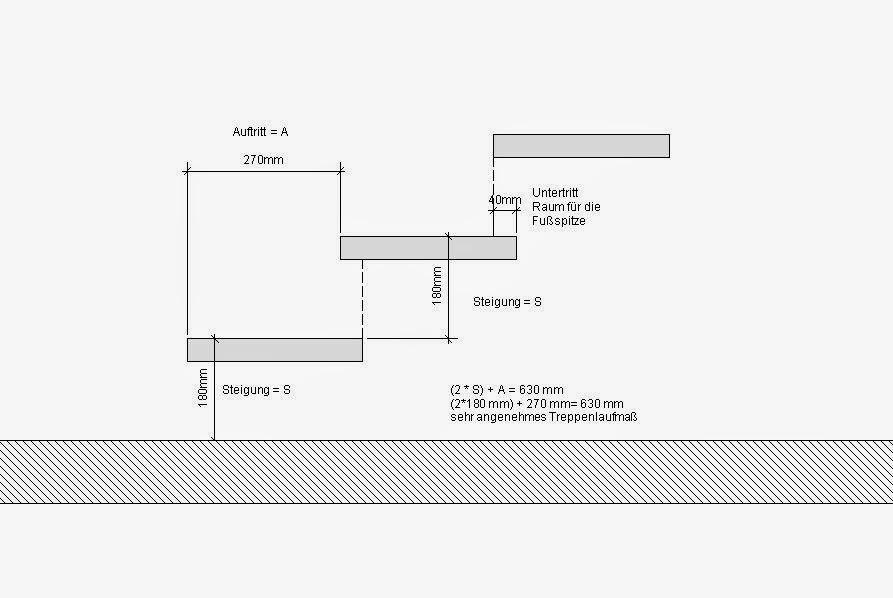 Treppenbau Formel