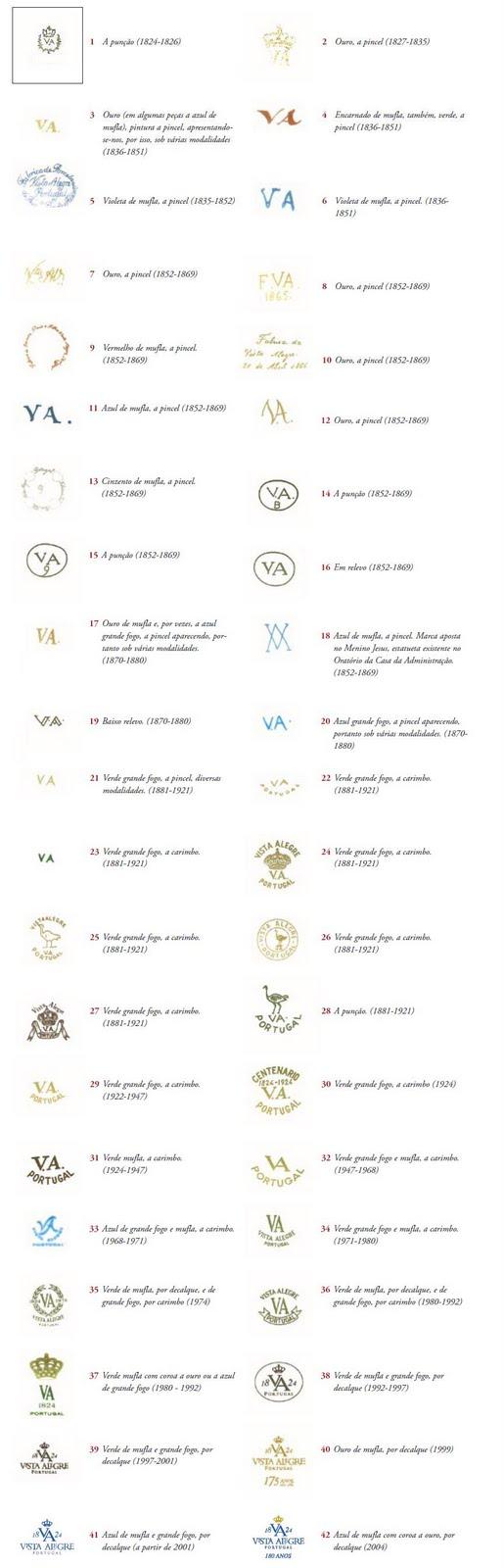 Etiquetas marcas ou carimbos porcelana vista alegre for Marcas de porcelana