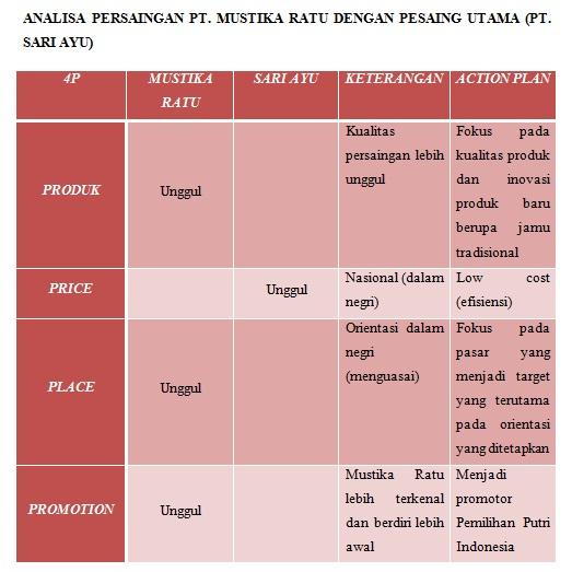 manajemen strategi pt mustika ratu Strategi pemasaran pt mustika ratu tbk dalam upaya memasuki pasar internasional produksi pt mustika ratu tbk telah masuk ke berbagai negara seperti ke malaysia, singapura organisasi dan manajemen, proses produksi, dan keuangan perusahaan).