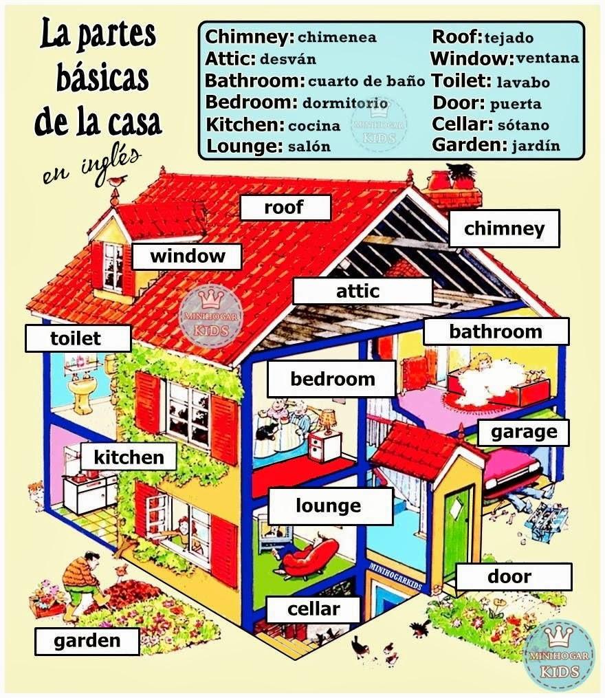 Sgblogosfera mar a jos arg eso the house for Nombres de garajes