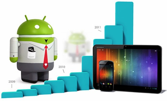 Popular Android Phone Trends for Cell Phone Watchers