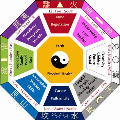 Feng shui para atraer prosperidad 3 bagua - Feng shui prosperidad ...
