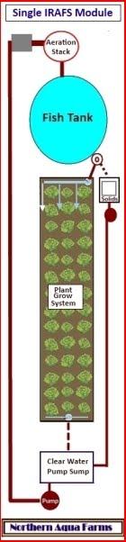 IRAFS System