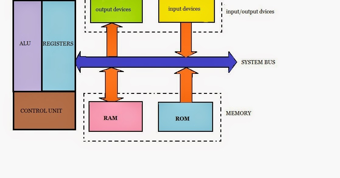 Simple microprocessor block diagram simple get free for Architecture 8085 diagram
