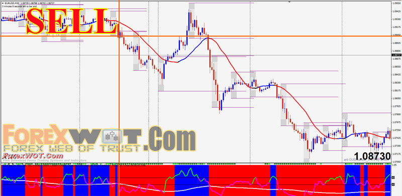 5m super scalping trading system