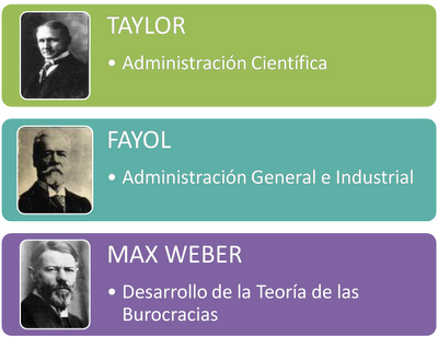 max webber vs henri fayol Abc journal of advanced research, volume 1, no 2 (2012) issn 2304-2621 henry fayol and frederick winslow taylor's contribution to management thought: an overview md hasebur rahman lecturer.