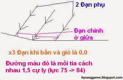 ví dụ đường bắn của đạn 3 tia lực từ 75 -> 84