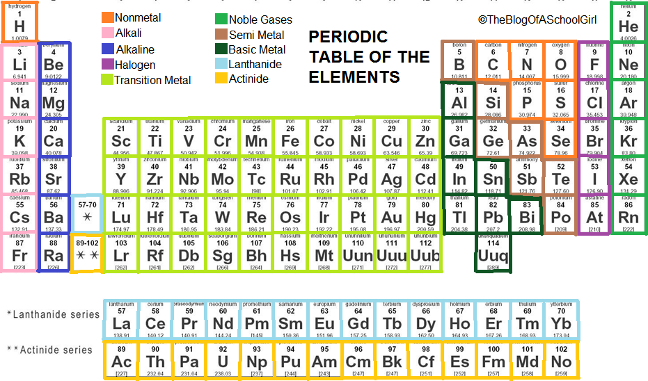 Coinage Metals On Periodic Table http   theblogofaschoolgirl blogspot    Coinage Metals