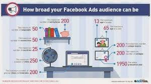 Facebook Ads 2013