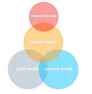 Loaned Media - the new model?