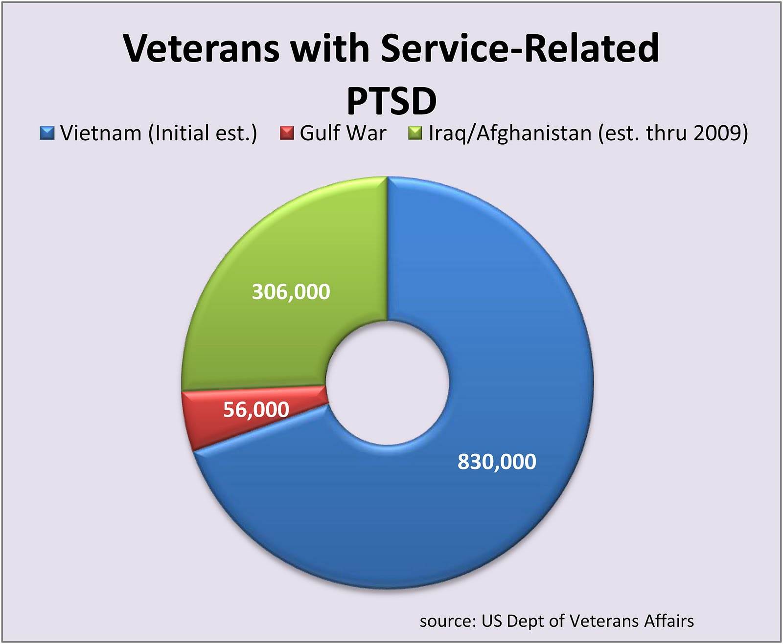 Charts and Graphs on PTSD http://pgionfriddo.blogspot.com/p/our-health-policy-matters-charts.html