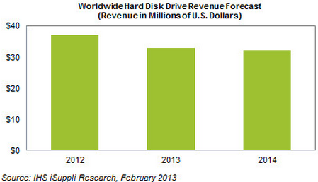 hard-drive-revenue-forecast