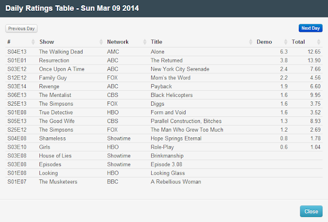 Final Adjusted TV Ratings for Sunday 9th March 2014