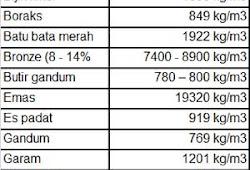 tabel berat jenis massa jenis benda - Berat Jenis Air Kgm3
