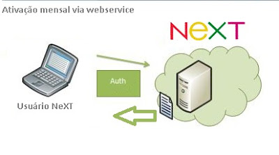 NeXT ERP NFe Plus 1.5.3 Boleto Bancário - Cobrança - ativação mensal webservice