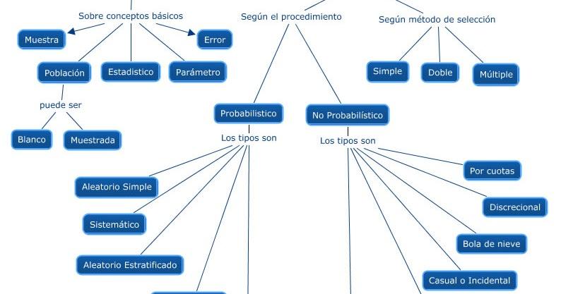 Tics Aplicadas A La Formaci 243 N Mapa Conceptual Del Muestreo