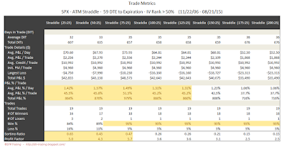 SPX Short Options Straddle Trade Metrics - 59 DTE - IV Rank > 50 - Risk:Reward 25% Exits