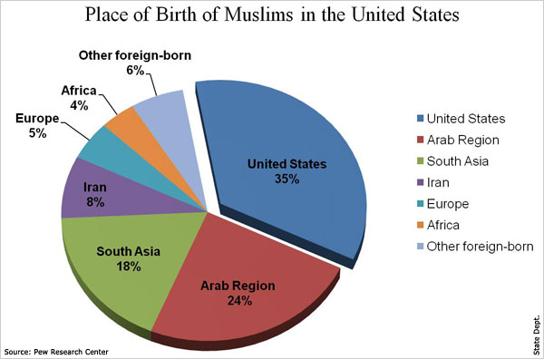 lakota muslim You can start a native american muslim culture but keep in mind that all cultures have to grow and evolve islam and native americans.