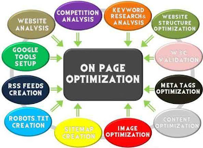 On Page Optimization tips