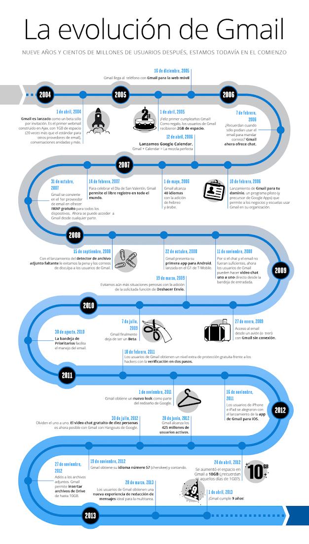 gmail infografía aniversario