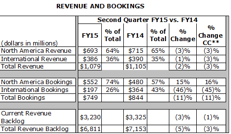CA Technology - Revenue and Bookings