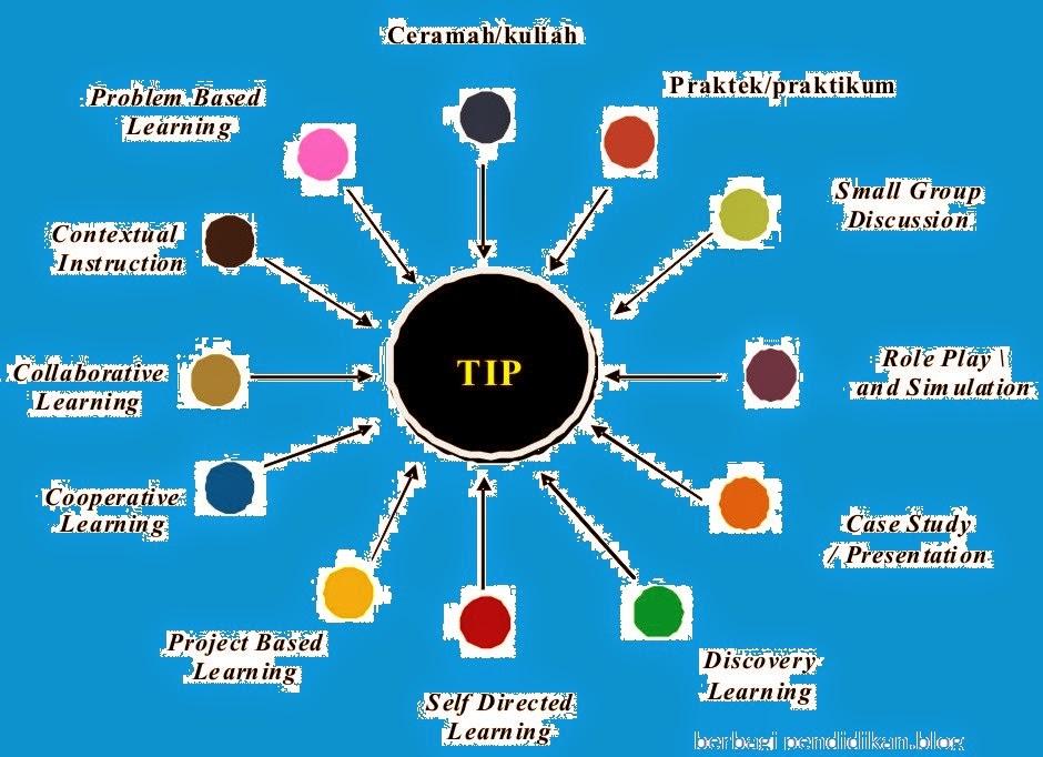 Tentang Metode Pembelajaran Berbagi Kurikulum 2013