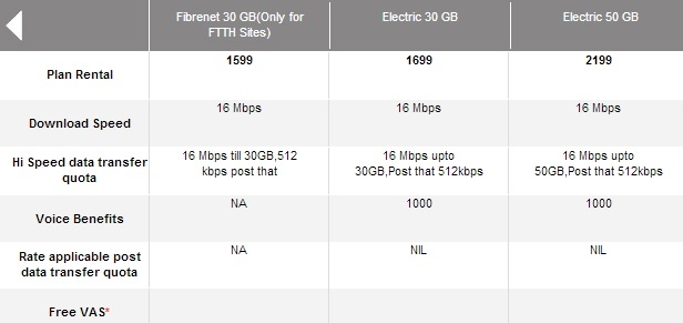 Airtel Fastest Speed Broadband Plan 1