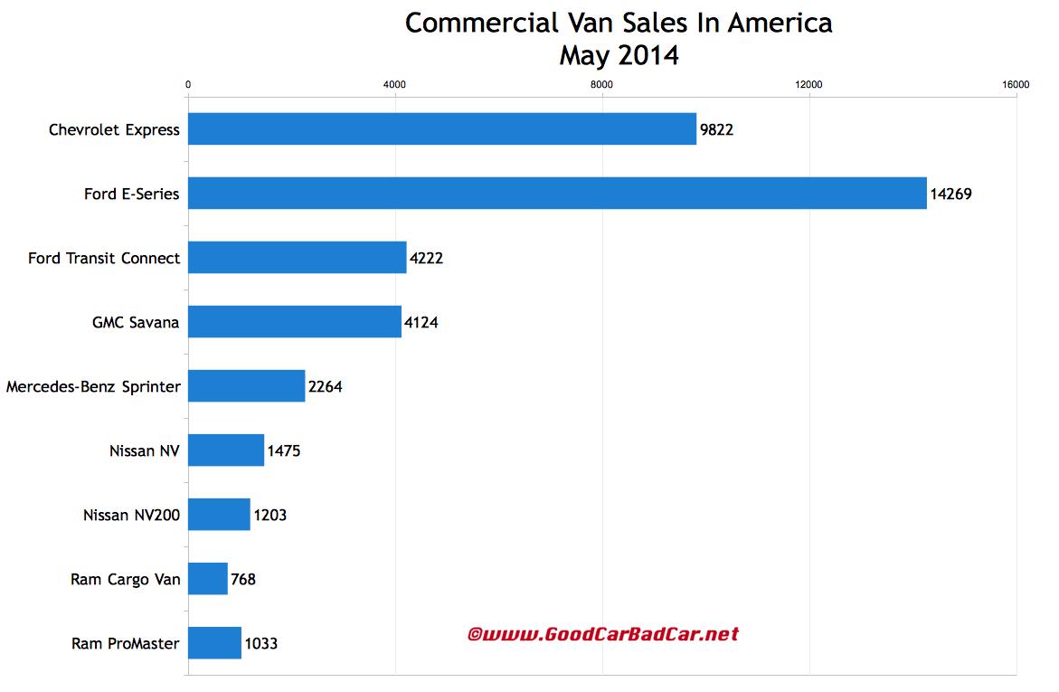USA commercial van sales chart May 2014