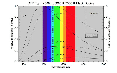 Plot of blackbody function in terms of normalized brightness in energy and in photons
