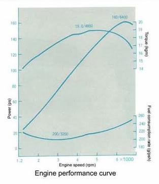 3S-GELU Toyota silnik charakterystyka wykres engine dyno graph curve power