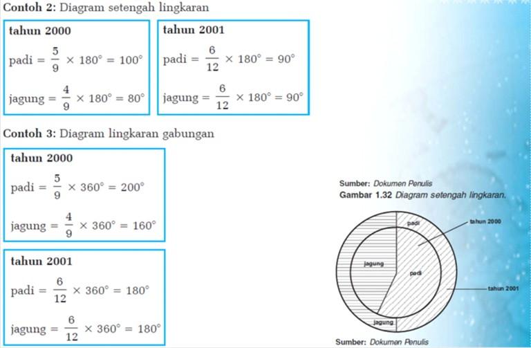 Penyajian data peta ss belajar diagram lingkaran bentuk lain yaitu diagram setengah lingkaran dan diagram lingkaran gabungan diagram lingkaran tersebut dapat digunakan untuk ccuart Gallery
