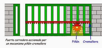 Ladrones del saber engranajes - Mecanismo puerta garaje ...