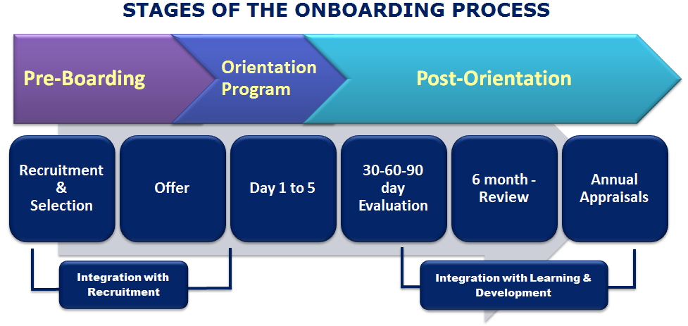 Onboarding – help employees in transition to 'swim' & not let them ...