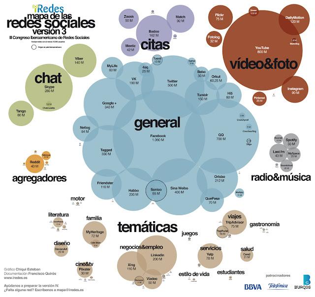 infografia redes