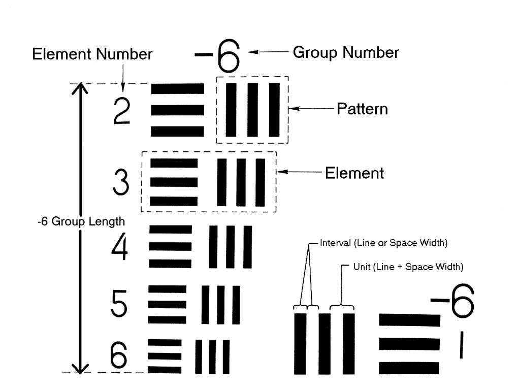 USAF-1951 group pattern and element description