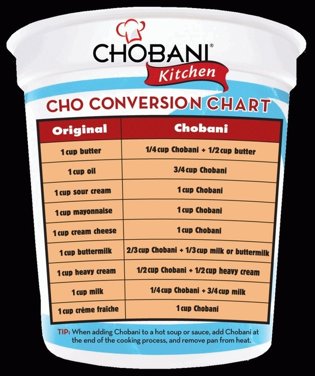 Chobani Kitchen Conversion Chart