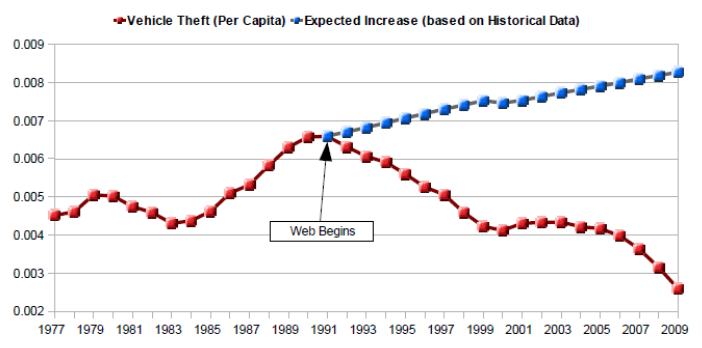 *Post-Napster. Exhibit C: The Internet vs. Vehicle Theft
