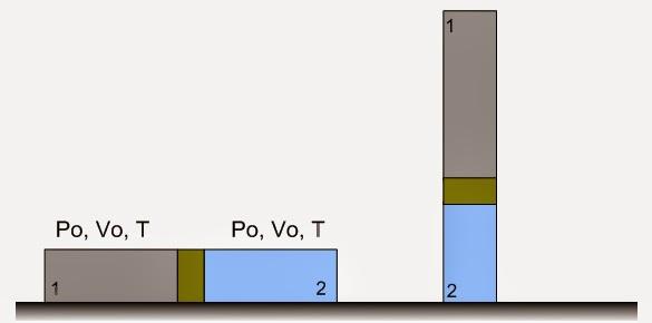 Δύο ισόθερμες μεταβολές και δυο ισορροπίες