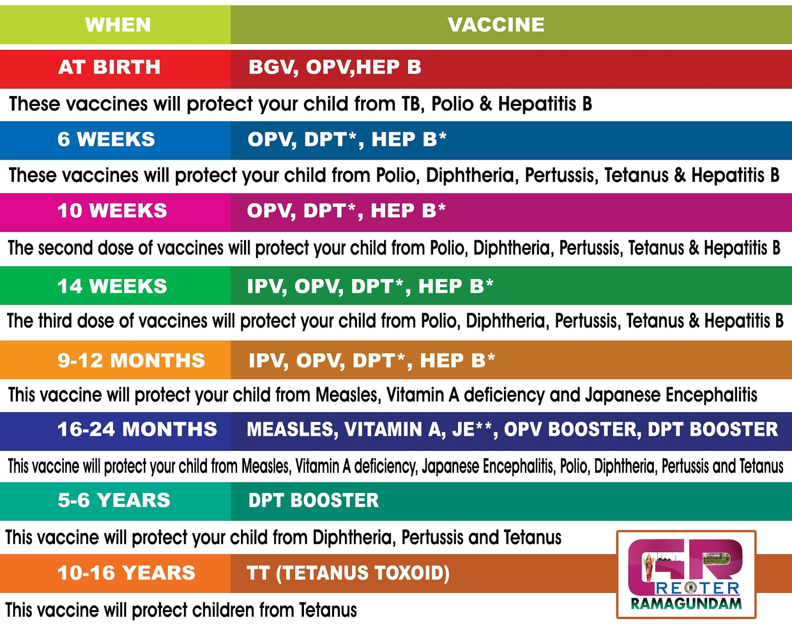 Mission Indradhanush Vaccination Schedule and brief ...