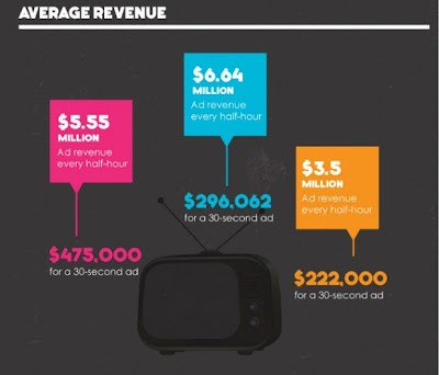 American Idol vs The Voice vs X-Factor Info-graphic revenue