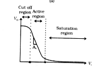 Transistor as switch, Cutoff region, Active Region, Saturation Region