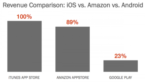 ios vs android vs amazon