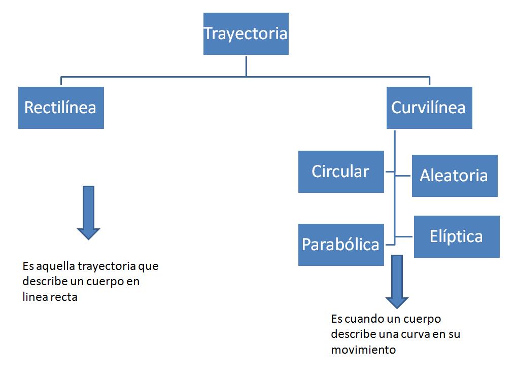 Ciencias II: Marco de referencia y trayectoria