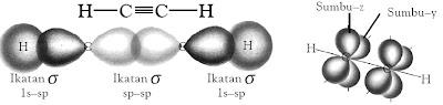Kerangka ikatan dalam asetilen. Orbital ikatan C–C hasil dari tumpang tindih dua orbital hibrida sp. Dua orbital ikatan C–H hasil dari tumpang tindih orbital sp dan 1s dari hidrogen.