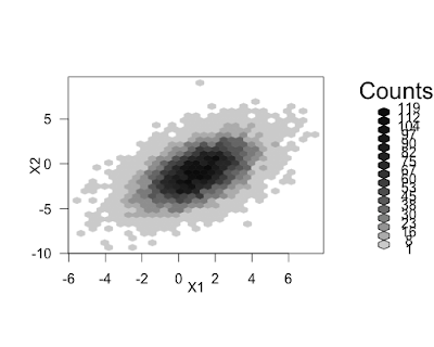 Example 9.1: Scatterplots with binning for large datasets