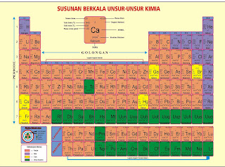 Tabel Sistem Periodik Unsur Kimia